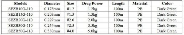 4 Strands Braided Wire Level Fishing Wire